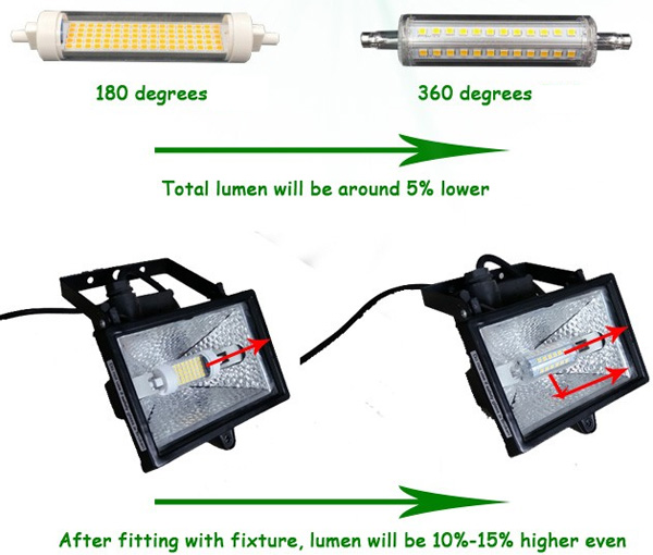 replace of High Lumen Dimmable LED R7S replacing linear tungsten halogen lamps