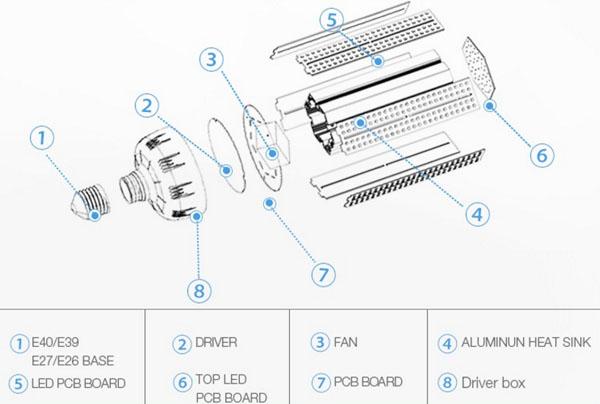 inner-structure-of-5W-7W-10W-12W-15W-20W-LED-Corn-Lights