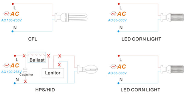 installation-of-30W-40W-50W-LED-Corn-Lights1