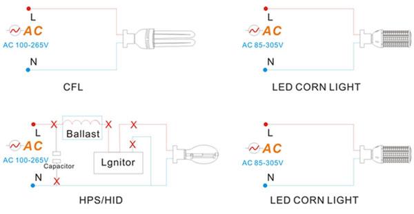 installation-of-30W-40W-50W-LED-Corn-Lights1